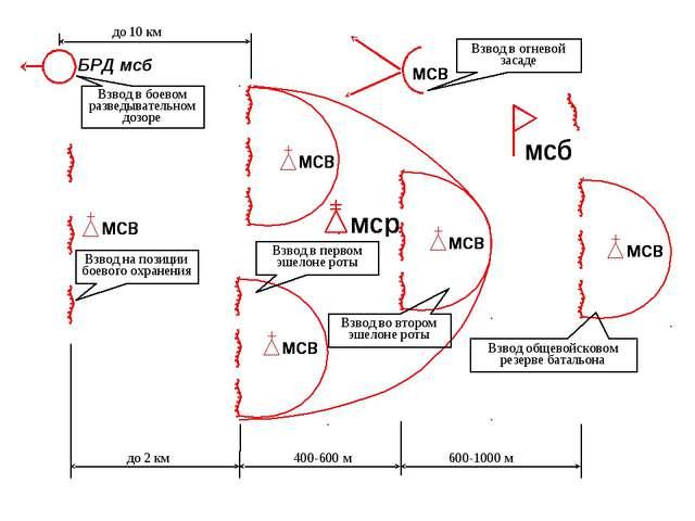 БРД мсб до 2 км 400-600 м 600-1000 м до 10 км Взвод на позиции боевого охране...