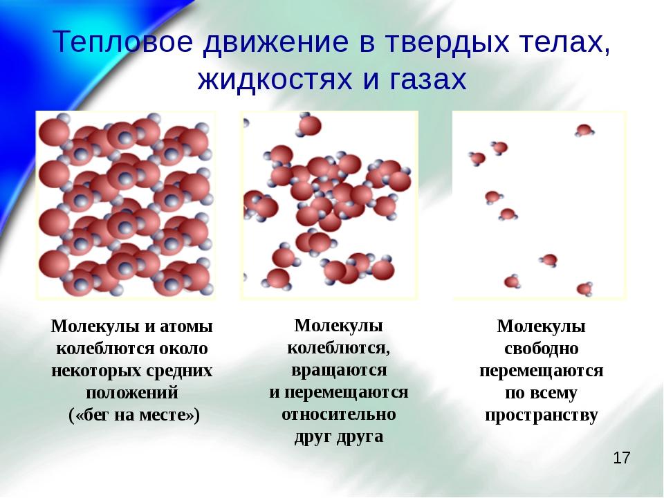 Тепловое движение в твердых телах, жидкостях и газах Молекулы и атомы колеблю...