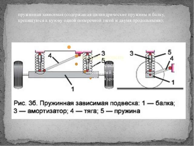 пружинная зависимая (содержащая цилиндрические пружины и балку, крепящуюся к...