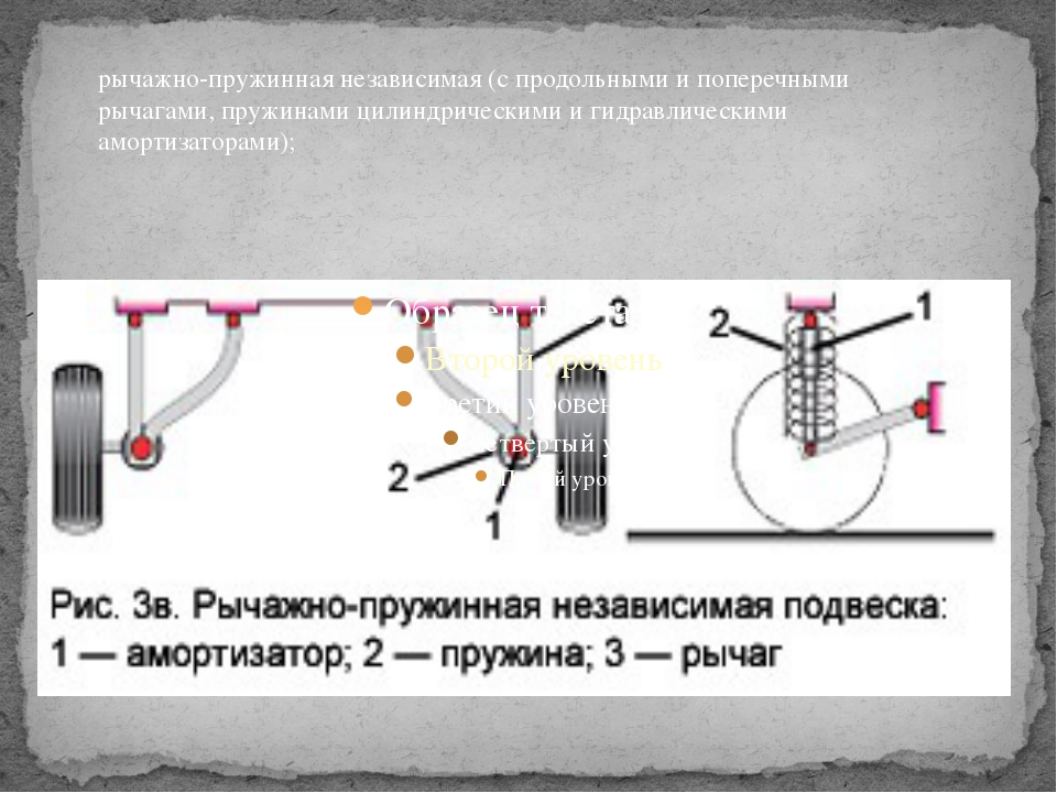рычажно-пружинная независимая (с продольными и поперечными рычагами, пружина...
