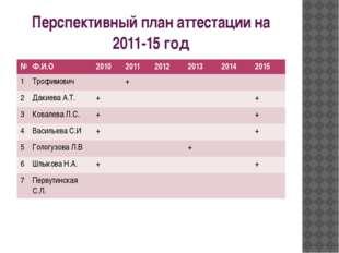 Перспективный план аттестации на 2011-15 год № Ф.И.О 2010 2011 2012 2013 2014