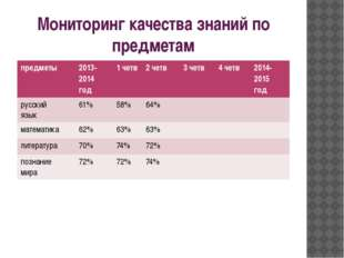 Мониторинг качества знаний по предметам предметы 2013- 2014 год 1четв 2четв 3