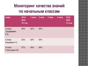 Мониторинг качества знаний по начальным классам класс 2013- 2014 Уч.год 1четв