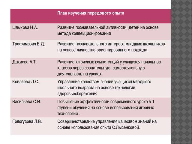 План изучения передового опыта ШлыковаН.А. Развитие познавательной активности...