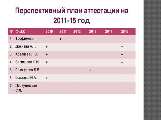 Перспективный план аттестации на 2011-15 год № Ф.И.О 2010 2011 2012 2013 2014...