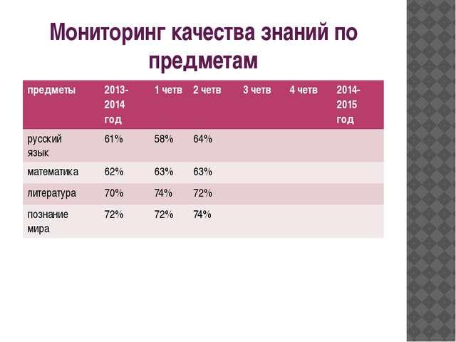 Мониторинг качества знаний по предметам предметы 2013- 2014 год 1четв 2четв 3...