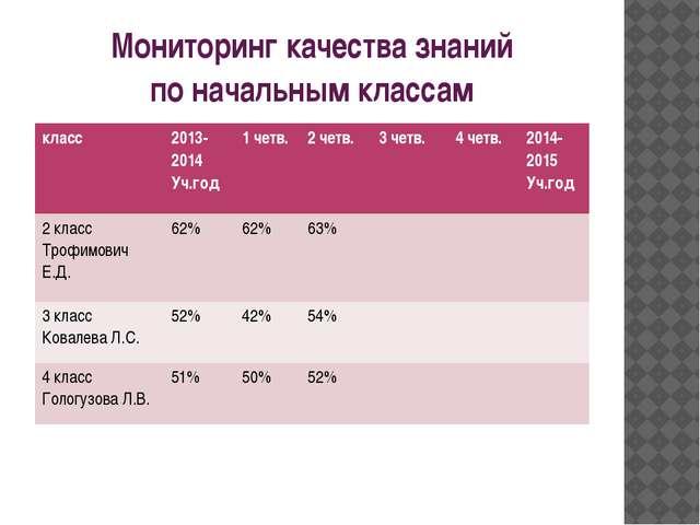 Мониторинг качества знаний по начальным классам класс 2013- 2014 Уч.год 1четв...