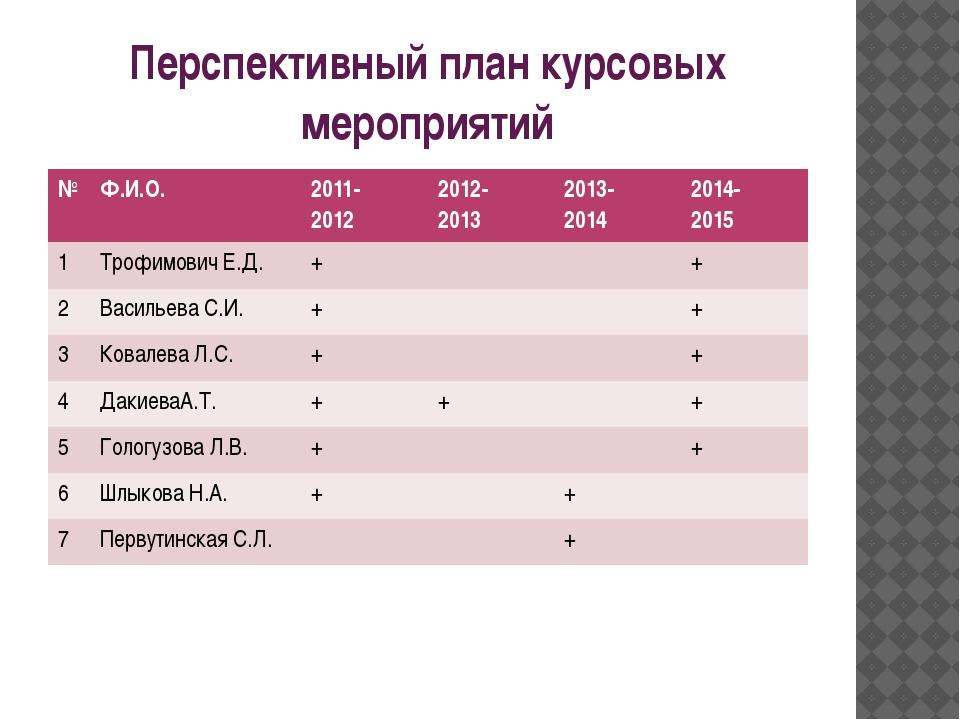 Перспективный план курсовых мероприятий № Ф.И.О. 2011- 2012 2012- 2013 2013-...