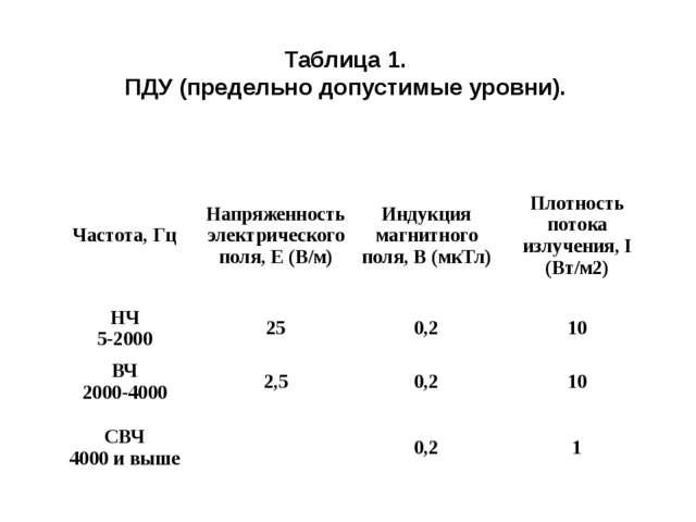 Таблица 1. ПДУ (предельно допустимые уровни). Частота, Гц Напряженность элект...