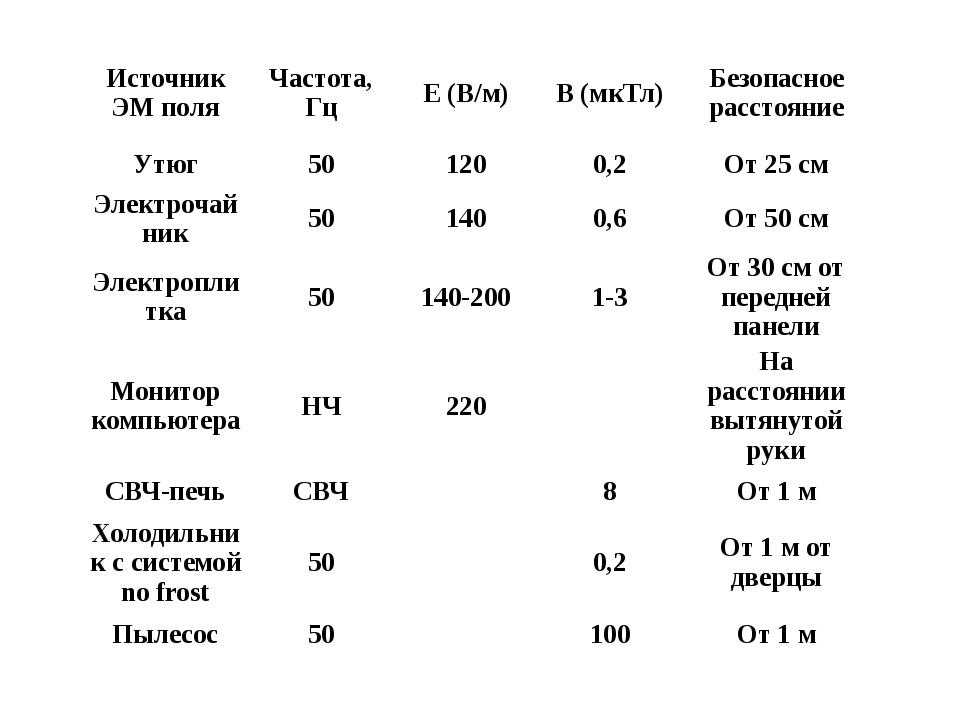 Источник ЭМ поля Частота, Гц Е (В/м) В (мкТл) Безопасное расстояние Утюг 50 1...