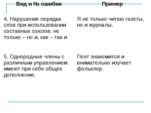 Вид и № ошибкиПример 4. Нарушение порядка слов при использовании составных с...