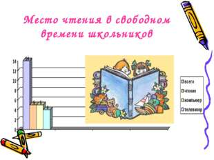Место чтения в свободном времени школьников