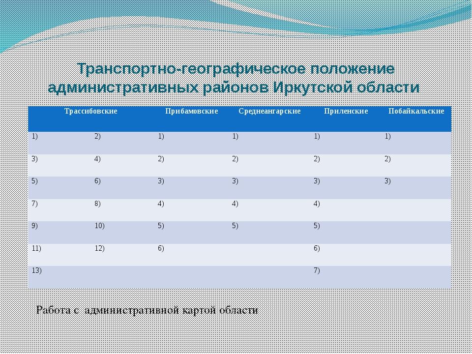 Транспортно-географическое положение административных районов Иркутской облас...