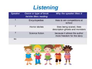 Listening I like reading about… SpeakerGenre or type of book he/she likes re