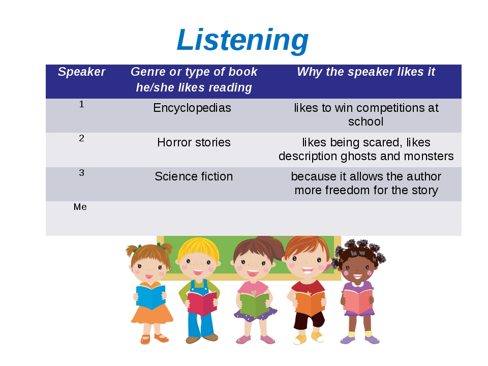 Listening I like reading about… SpeakerGenre or type of book he/she likes re...