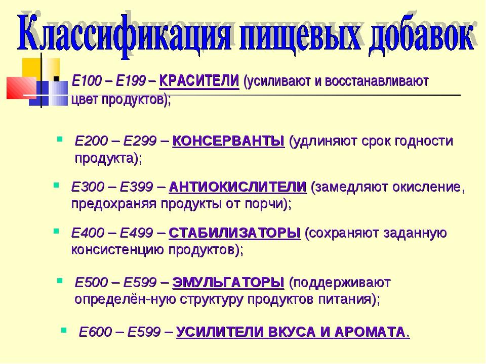 Е100 – Е199 – КРАСИТЕЛИ (усиливают и восстанавливают цвет продуктов); Е200 –...
