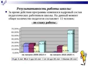 Результативность работы школы: За время действия программы изменился кадровый