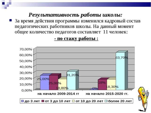 Результативность работы школы: За время действия программы изменился кадровый...