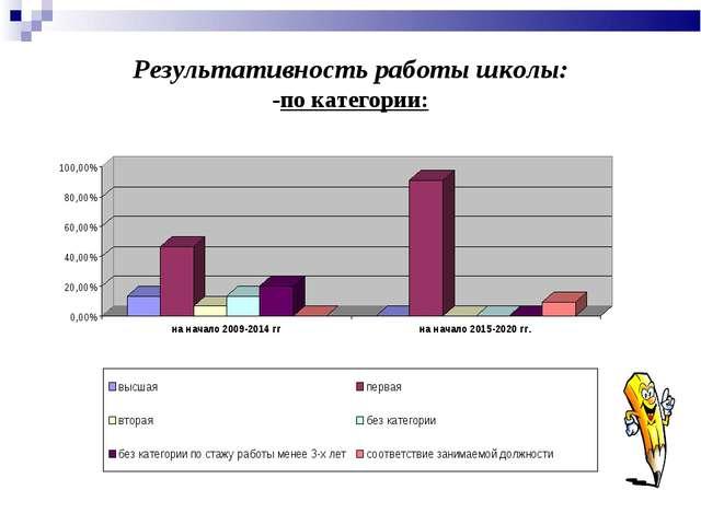 Результативность работы школы: -по категории: