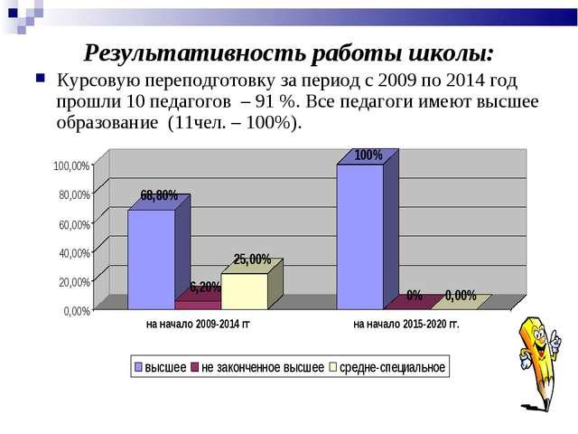 Результативность работы школы: Курсовую переподготовку за период с 2009 по 20...