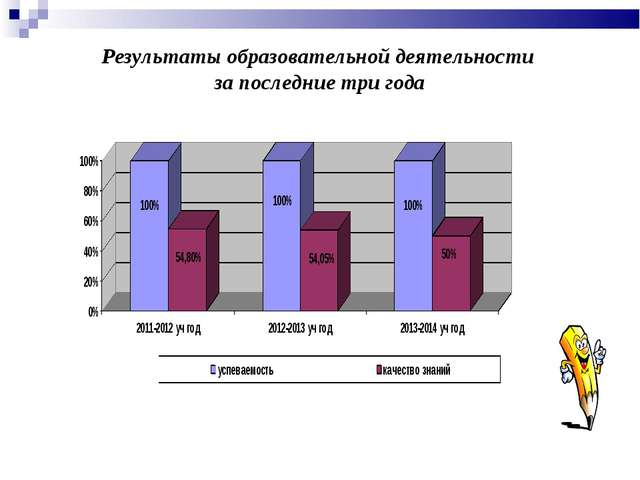 Результаты образовательной деятельности за последние три года