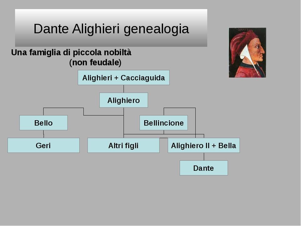Dante Alighieri genealogia Una famiglia di piccola nobiltà (non feudale) Alig...