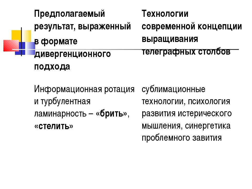 Предполагаемый результат, выраженный в формате дивергенционного подхода Техн...