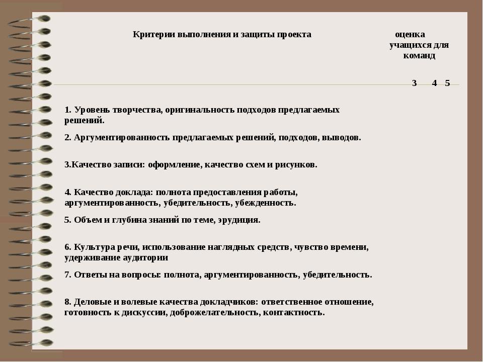 Критерии выполнения и защиты проектаоценка учащихся для команд 345 1....