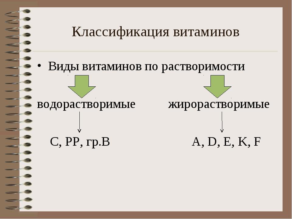 Классификация витаминов Виды витаминов по растворимости водорастворимые жирор...