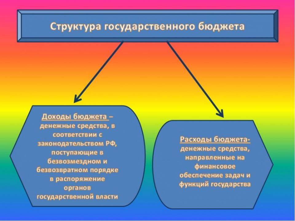 Роль налогов в формировании доходов бюджетов всех уровней реферат