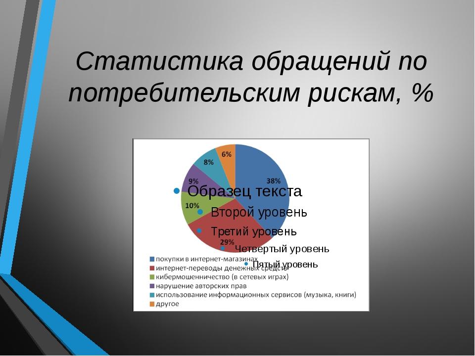 Статистика обращений по потребительским рискам, %