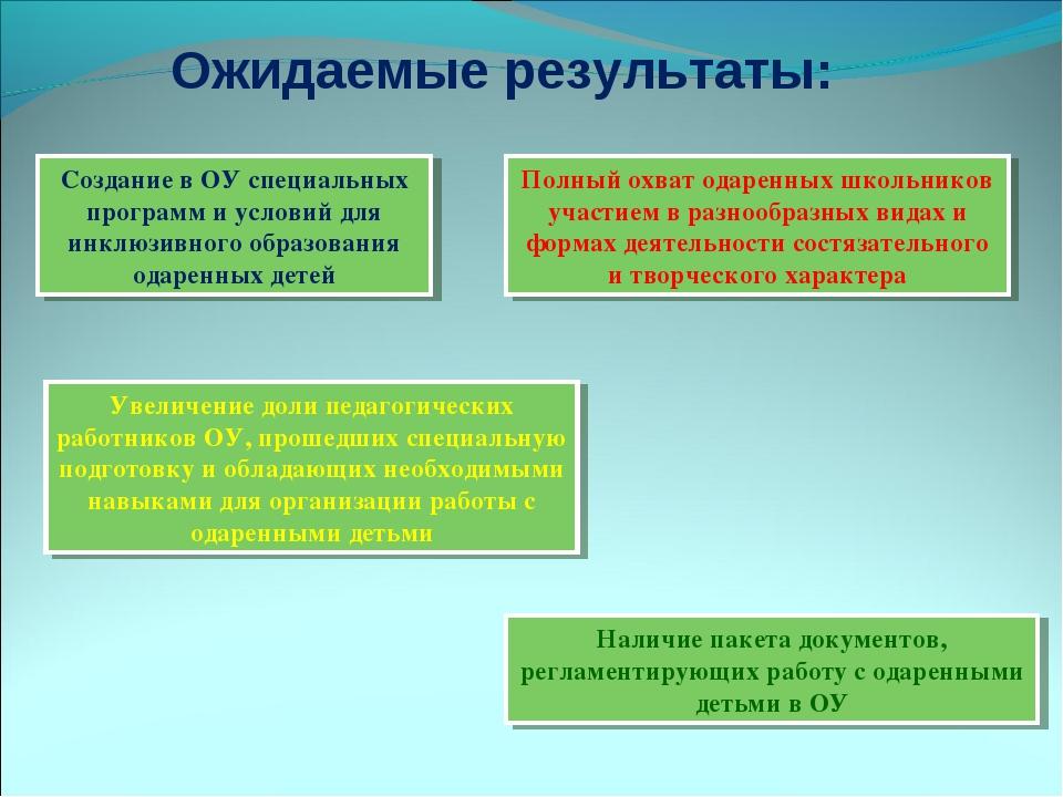 Ожидаемые результаты: Создание в ОУ специальных программ и условий для инклюз...