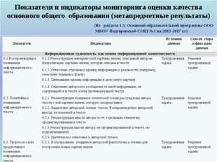 Показатели и индикаторы мониторинга оценки качества основного общего образов