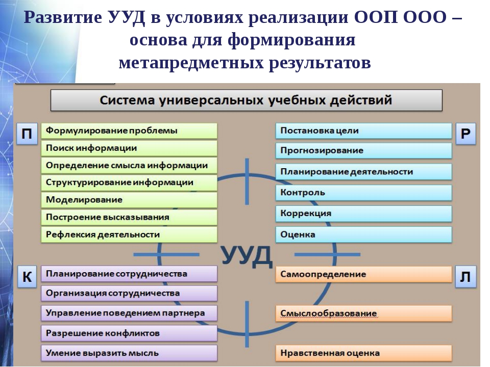 Развитие УУД в условиях реализации ООП ООО – основа для формирования метапред...