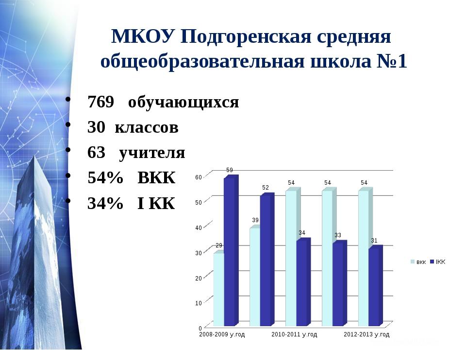 МКОУ Подгоренская средняя общеобразовательная школа №1 769 обучающихся 30 кл...