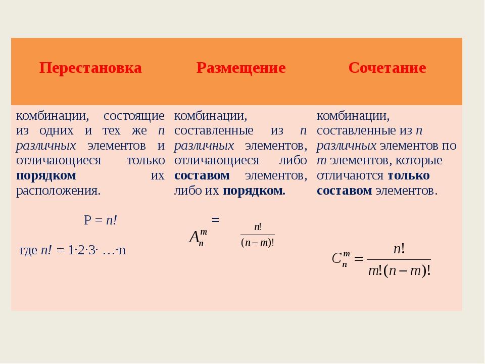 сегодняшний теория вероятности метод перестановки Влаговыводящее
