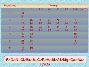 F>O>N=Cl>Br>S=C>P>H>Si>Al>Mg>Ca>Na>K>Cs ПериодтарТоптар ІІІІІІІVVVІ