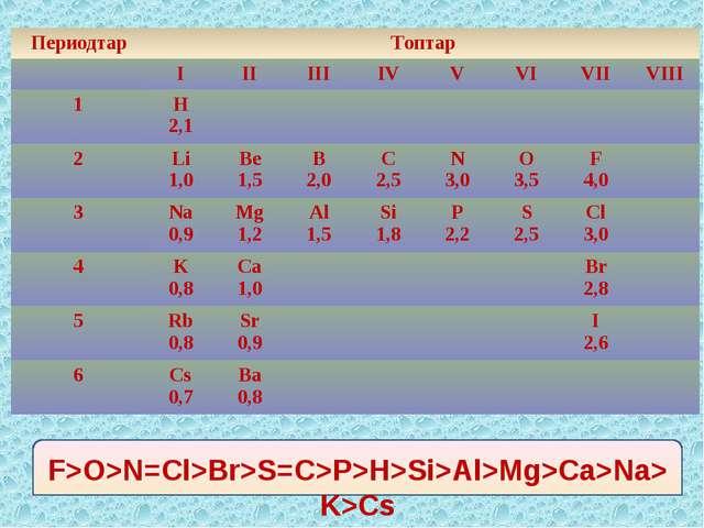 F>O>N=Cl>Br>S=C>P>H>Si>Al>Mg>Ca>Na>K>Cs ПериодтарТоптар ІІІІІІІVVVІ...