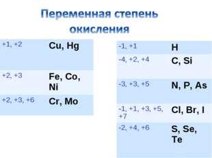 +1, +2 Cu, Hg +2, +3 Fe, Co, Ni +2, +3, +6 Cr, Mo -1, +1 H -4, +2, +4C,
