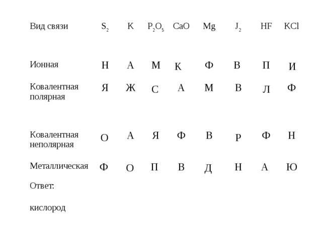 K И С Л О Р О Д кислород Вид связиS2KP2O5CaOMgJ2HFKCl ИоннаяНАМФ...