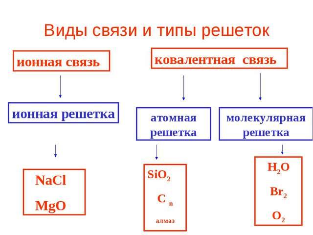 Виды связи и типы решеток ионная связь ионная решетка ковалентная связь атомн...