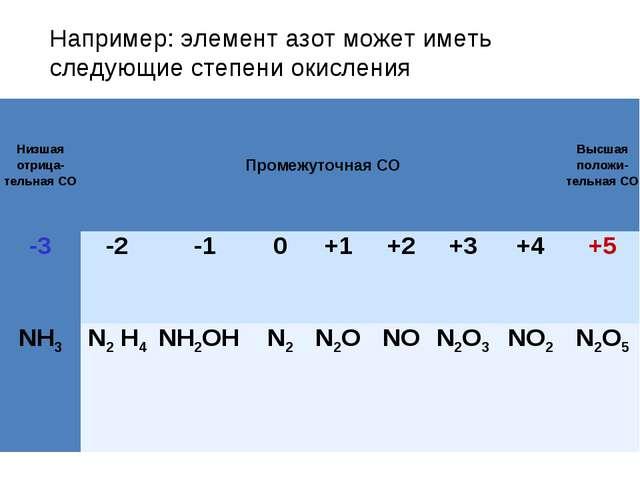 Например: элемент азот может иметь следующие степени окисления Низшая отрица-...