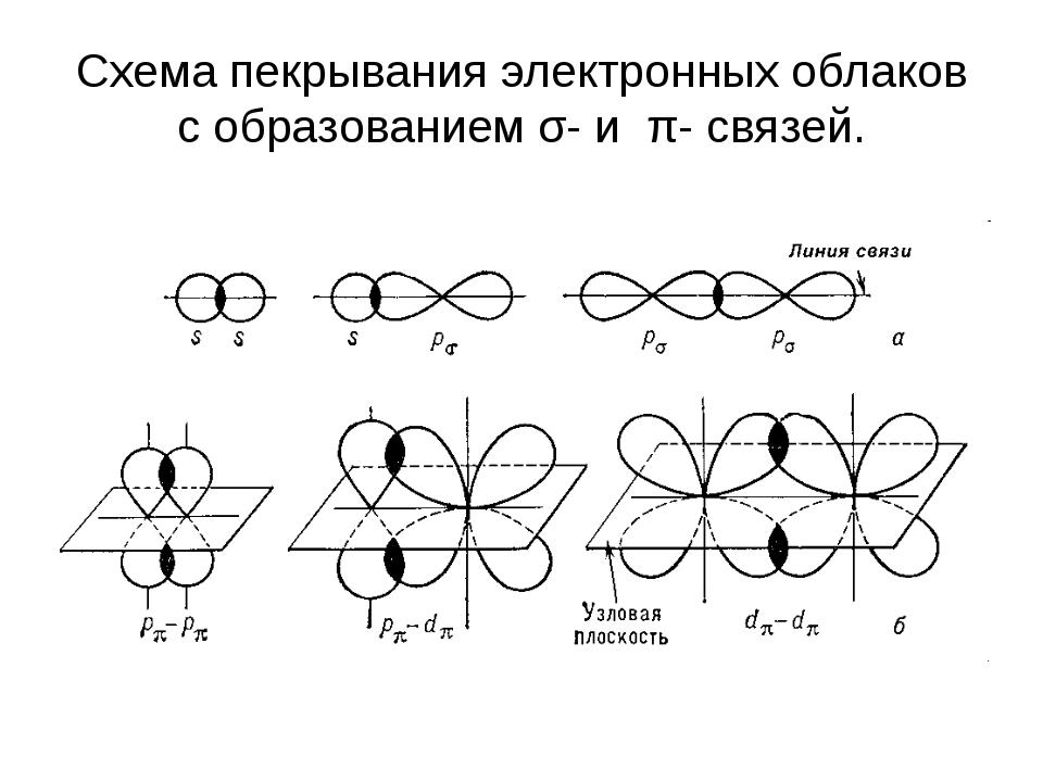 Схема пекрывания электронных облаков с образованием σ- и π- связей.