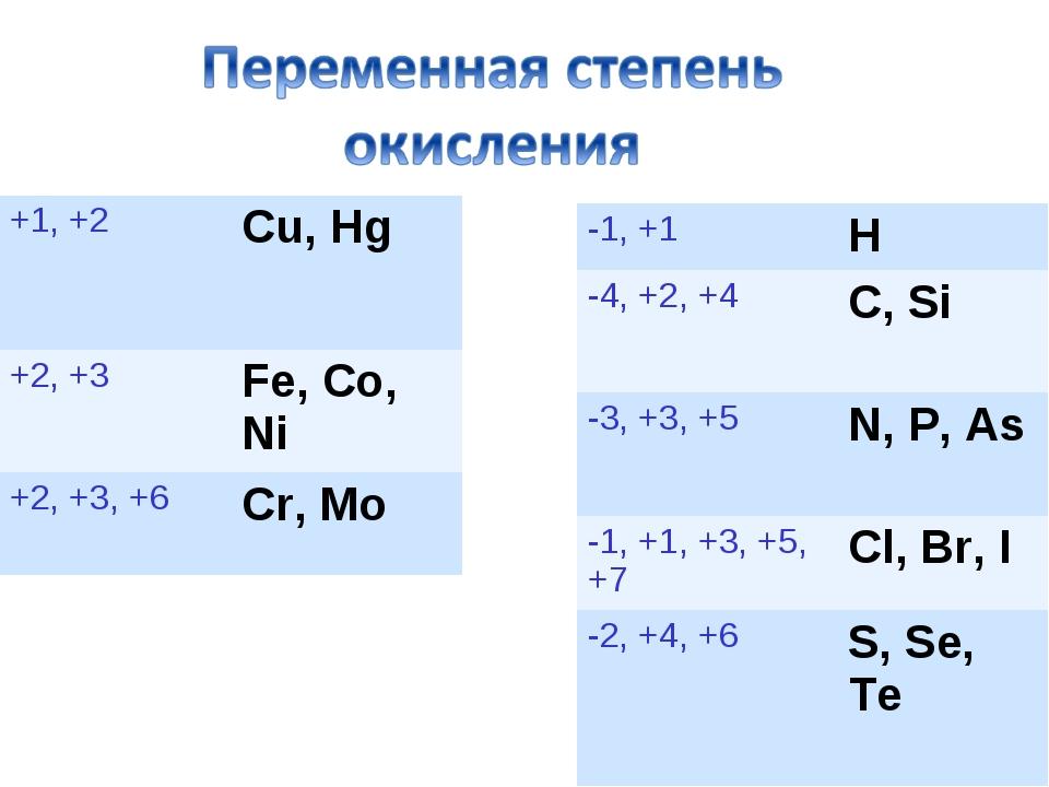 +1, +2 Cu, Hg +2, +3 Fe, Co, Ni +2, +3, +6 Cr, Mo -1, +1 H -4, +2, +4C,...