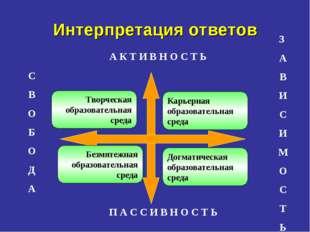 Интерпретация ответов З А В И С И М О С Т Ь П А С С И В Н О С Т Ь А К Т И В Н
