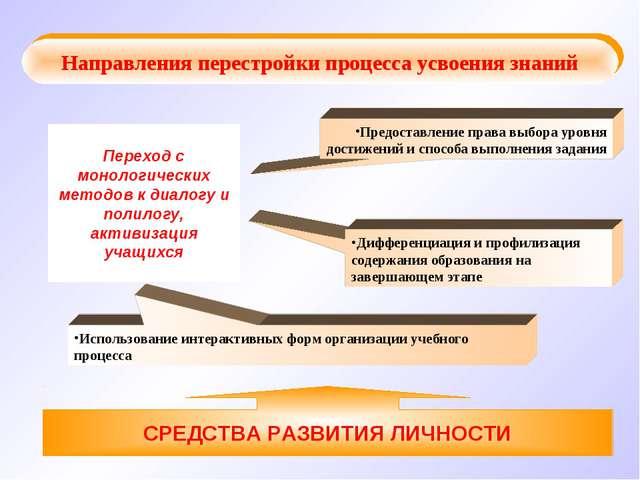 Переход с монологических методов к диалогу и полилогу, активизация учащихся И...