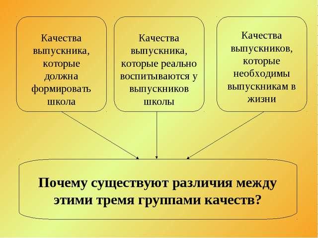 Качества выпускника, которые должна формировать школа Качества выпускника, ко...