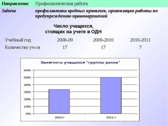 Число учащихся, стоящих на учете в ОДН НаправлениеПрофилактическая работа За...