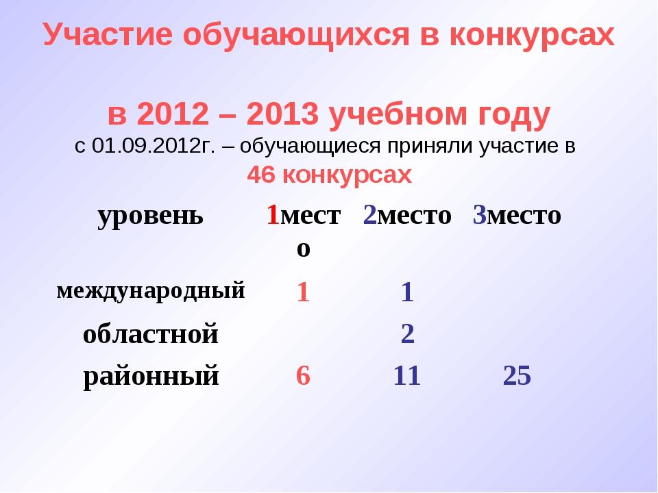 Участие обучающихся в конкурсах в 2012 – 2013 учебном году с 01.09.2012г. –...