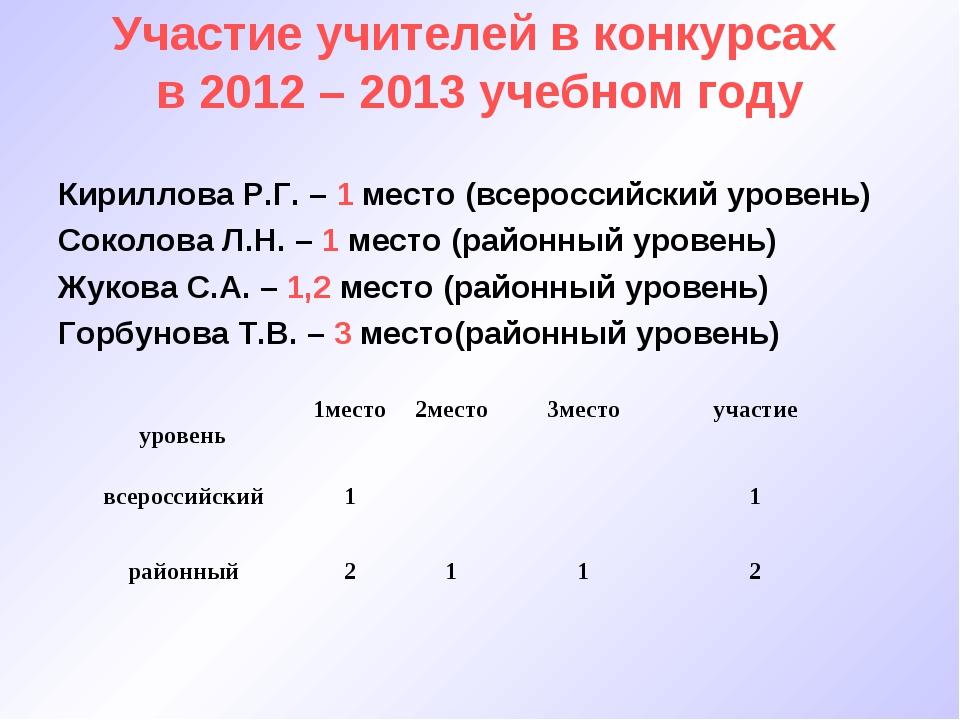 Участие учителей в конкурсах в 2012 – 2013 учебном году Кириллова Р.Г. – 1 ме...